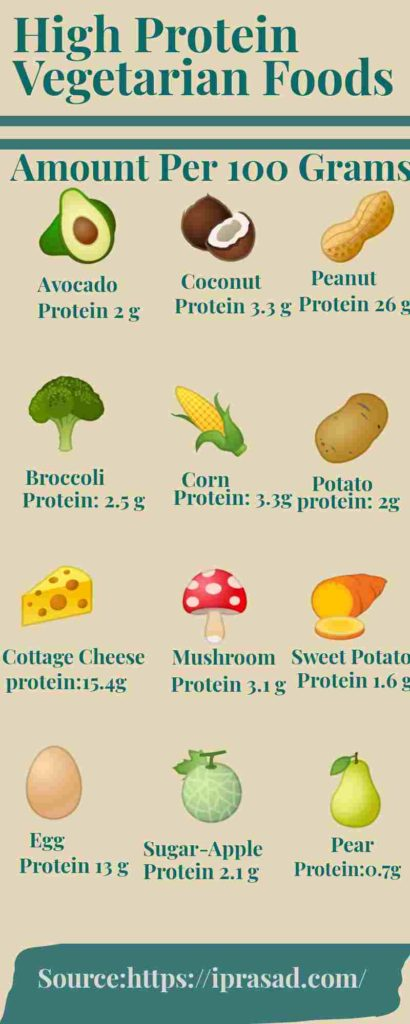 List of high protein vegetarian foods